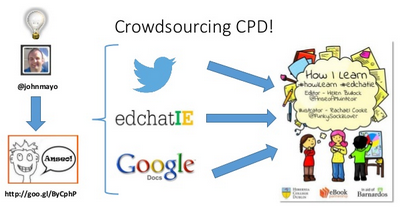 How to use Twitter for professional development? - News